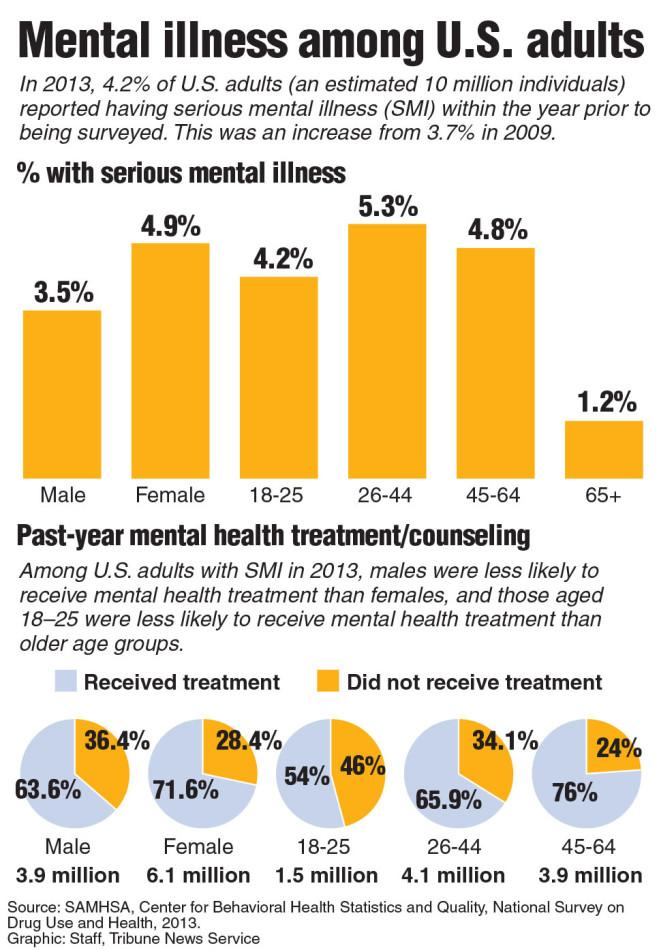 Graphic+showing+serious+mental+health+illness+by+age+and+gender.+