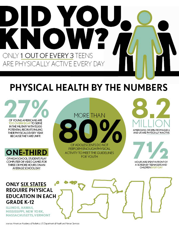 Physical health by the numbers
