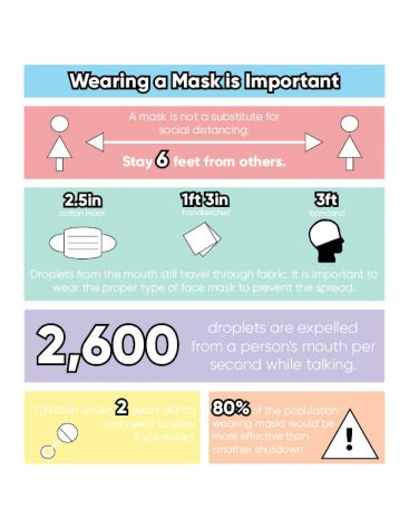Masks have become a new normal in our society today. The following graphic shows the stats related to wearing a mask.