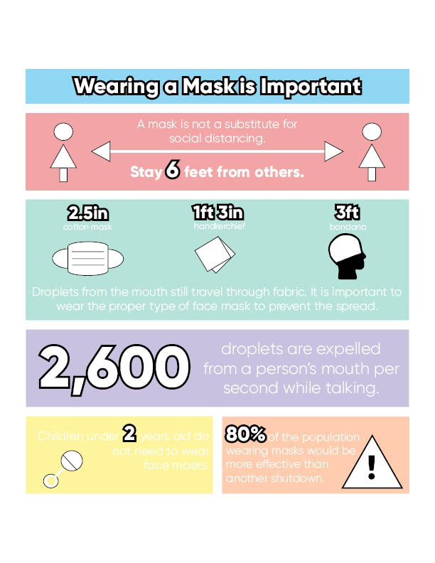 Masks+have+become+a+new+normal+in+our+society+today.+The+following+graphic+shows+the+stats+related+to+wearing+a+mask.