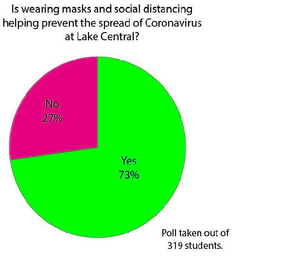 Is social distancing working?