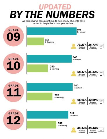By the Numbers: COVID Edition (Updated)