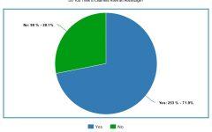 Do you think e-learners have an advantage?