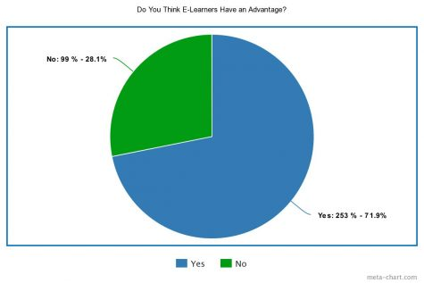 Do you think e-learners have an advantage?