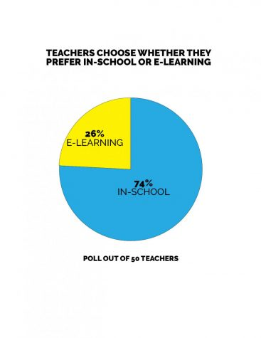 Teachers choose if they prefer to teach an all e-learning class or an all in-person class for the 2020 school year. The majority chose all in-person classes.