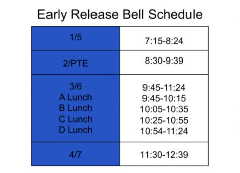 This is a chart for the new early release bell schedule. This will be useful for students to be able to readjust to the new schedule.