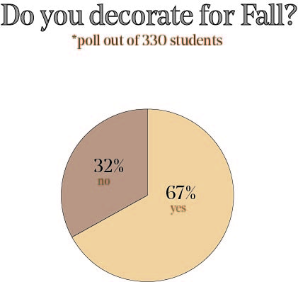Do you decorate for Fall?