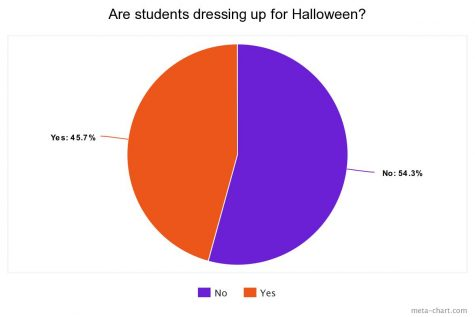 Poll: Are you planning on dressing up for Halloween?