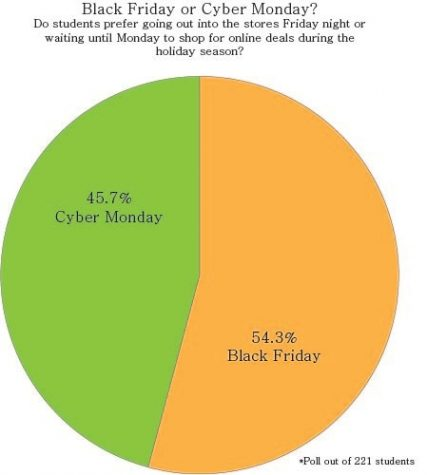 Black Friday v Cyber Monday