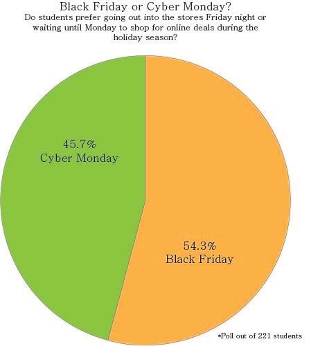 Black Friday v Cyber Monday