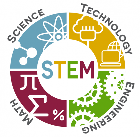 Engineering, math, science, and technology are the four fields that make up STEM. Since the cold war era, education systems across the world have emphasized the importance of these fields.