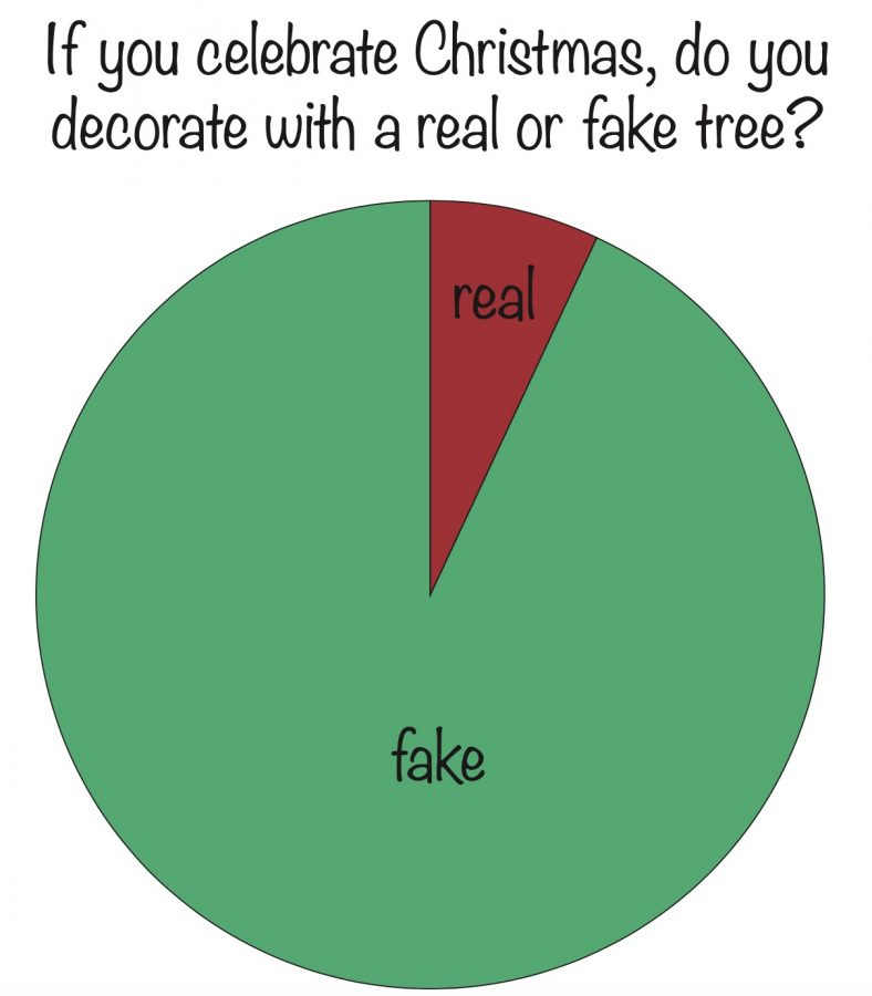 Is your Christmas tree real or fake?