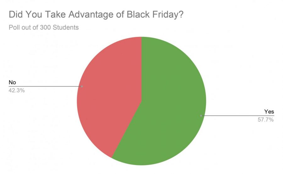 Did you take advantage of black Friday?:Poll