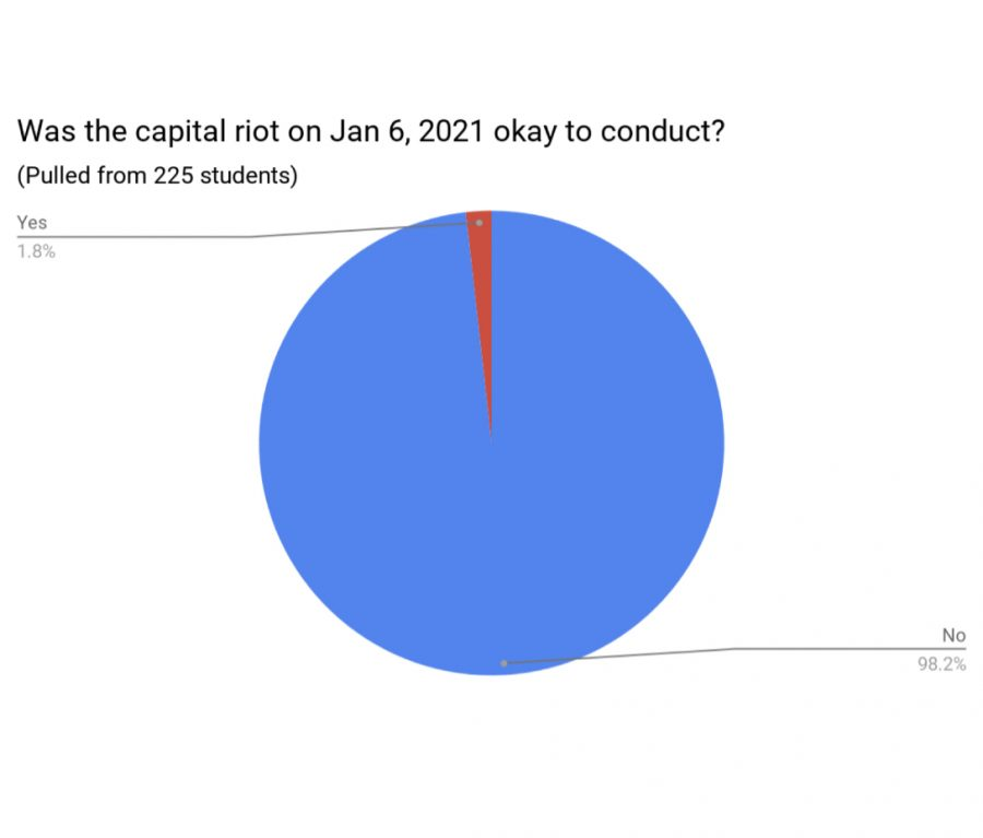 Opinion+on+the+capital+riot%3A+Poll