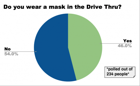 Do you wear a mask in the drive thru?