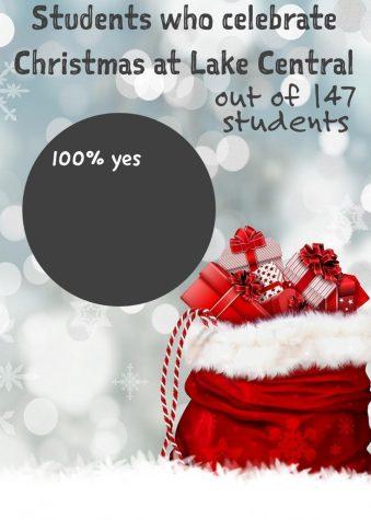 How many students celebrate Christmas?