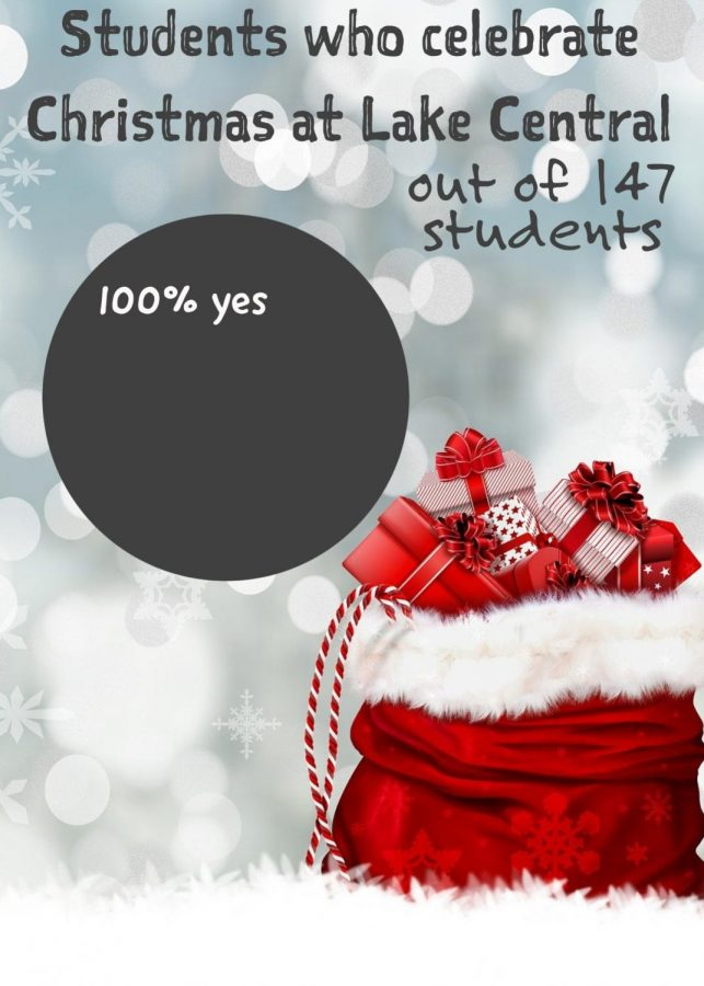 How many students celebrate Christmas?