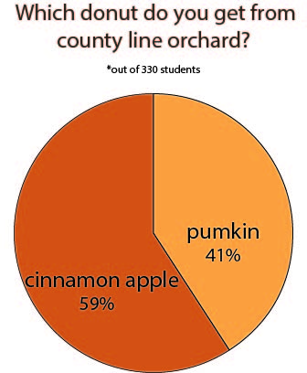 What do you get from the apple orchard?