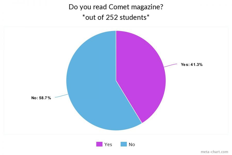 Do you read Comet?: Poll
