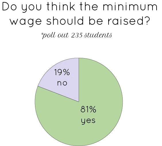 Should minimum wage be raised?: Poll