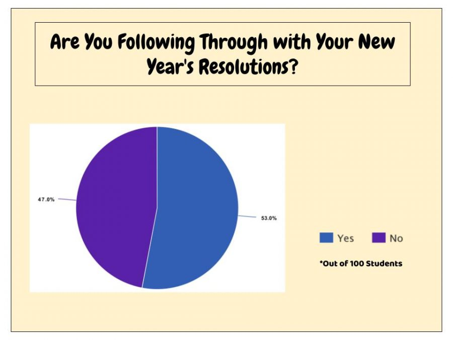 Are+you+following+through+with+your+New+Year%27s+Resolution%3F