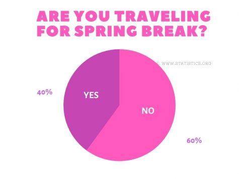 Are you traveling for spring break?: Poll