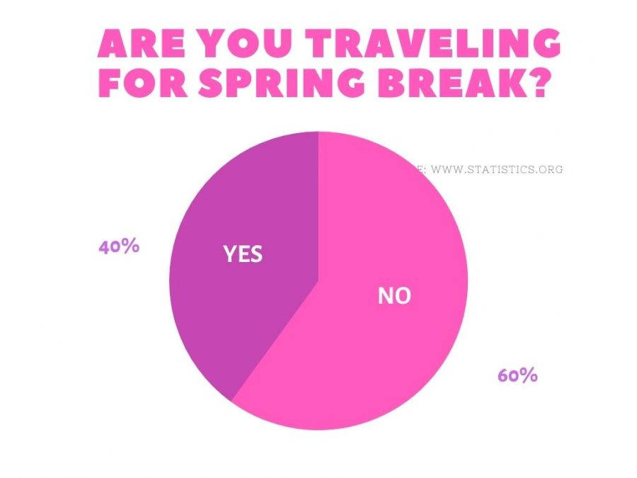 Are+you+traveling+for+spring+break%3F%3A+Poll