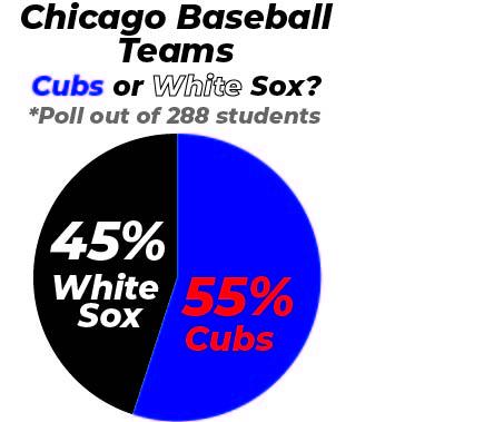 Cubs v Sox