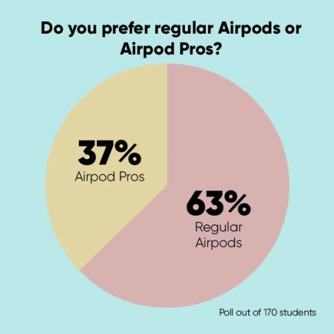 Airpods v Airpod pros