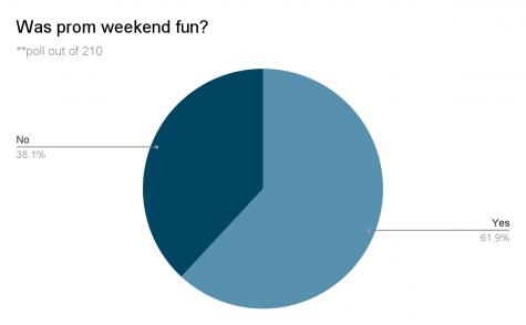 Was prom weekend fun?